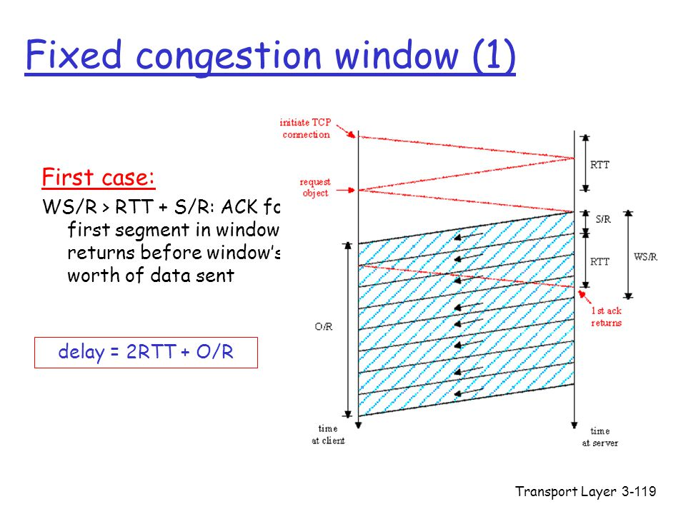 Fixed congestion window (1)