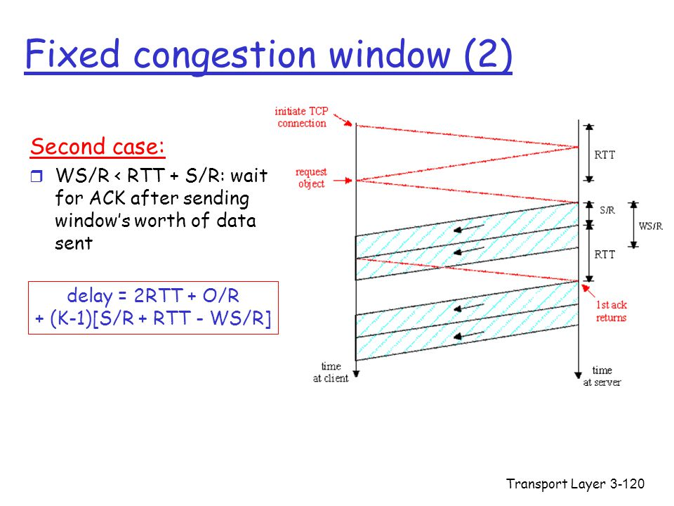 Fixed congestion window (2)