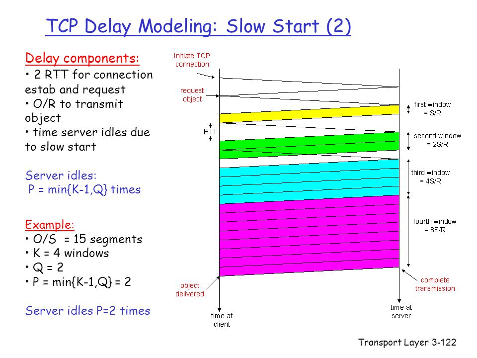 TCP Delay Modeling: Slow Start (2)