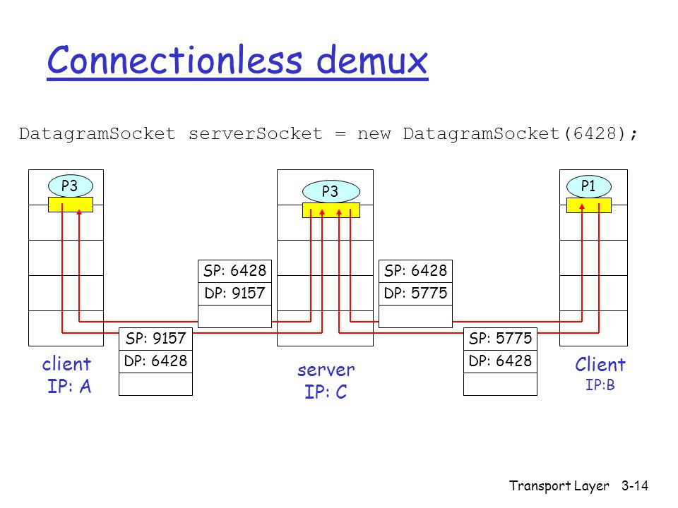 Connectionless demux DatagramSocket serverSocket = new DatagramSocket(6428); Client. IP:B. P3. client.
