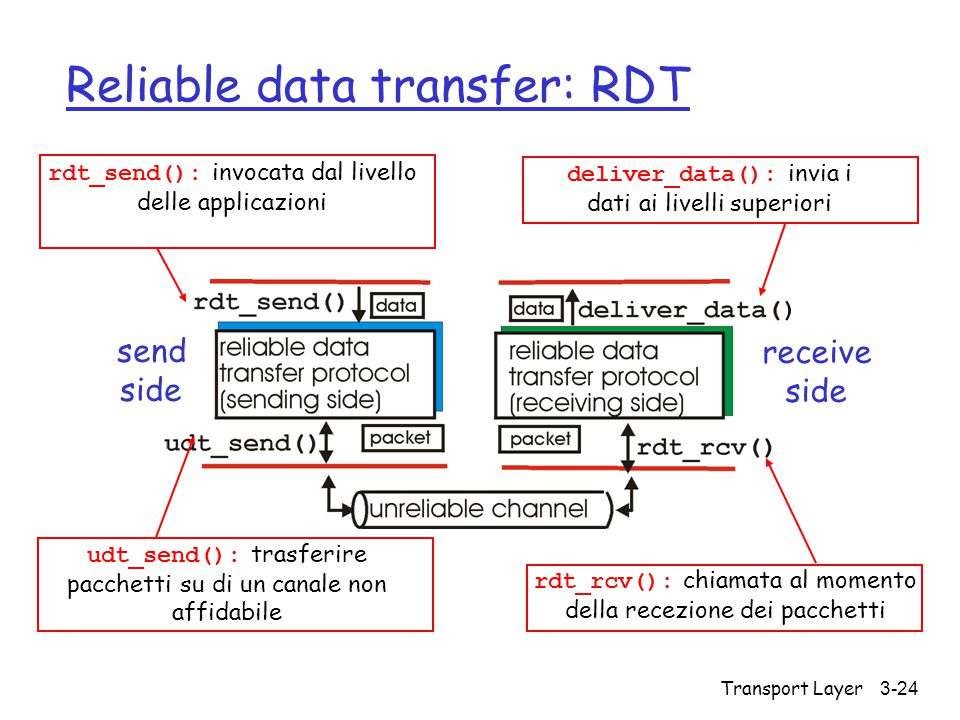 Reliable data transfer: RDT