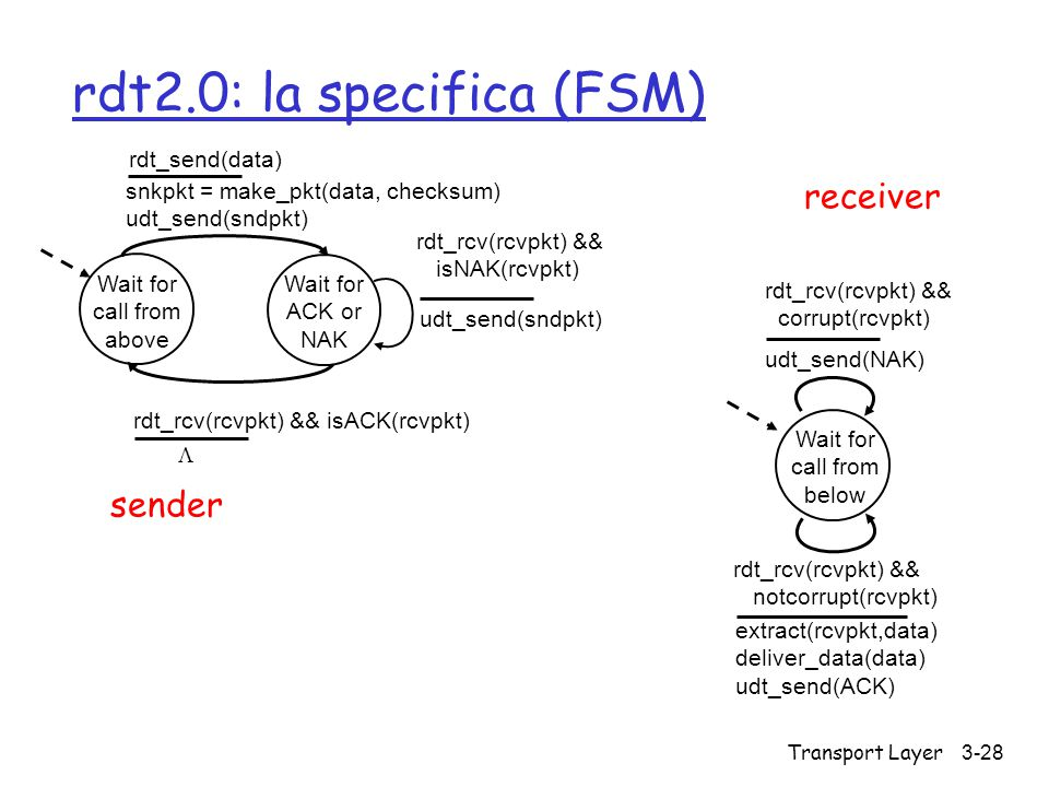rdt2.0: la specifica (FSM)