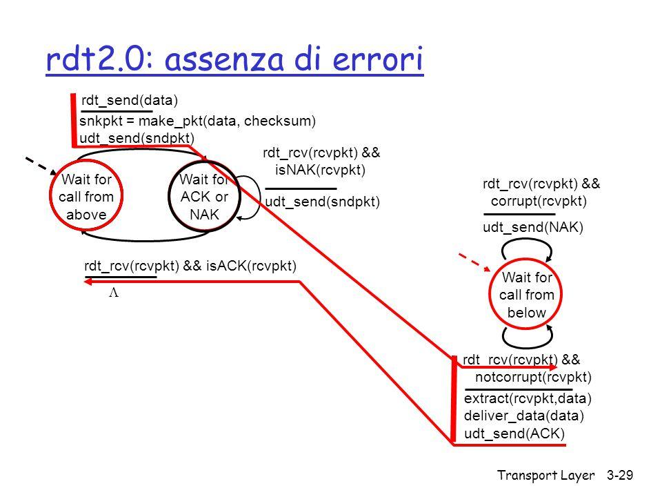 rdt2.0: assenza di errori rdt_send(data)