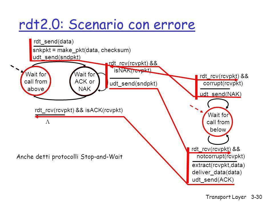 rdt2.0: Scenario con errore