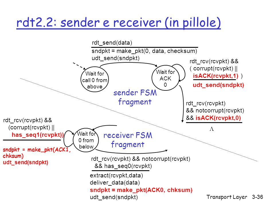 rdt2.2: sender e receiver (in pillole)