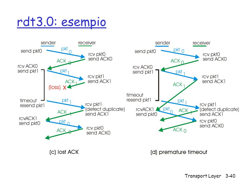 rdt3.0: esempio Transport Layer