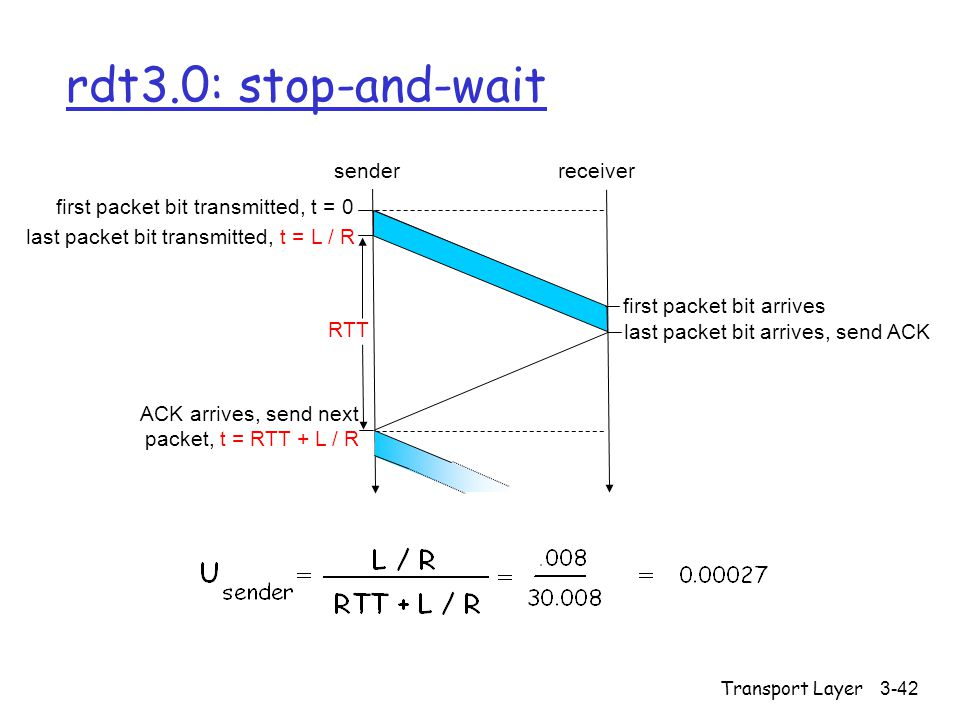 rdt3.0: stop-and-wait sender receiver