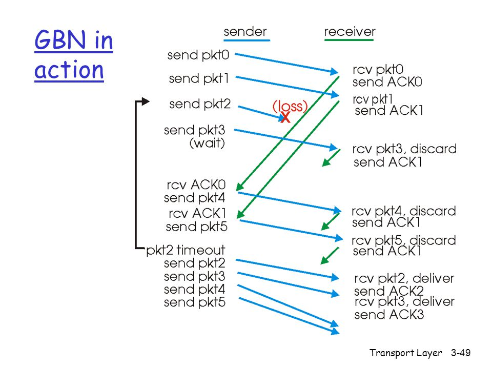 GBN in action Transport Layer