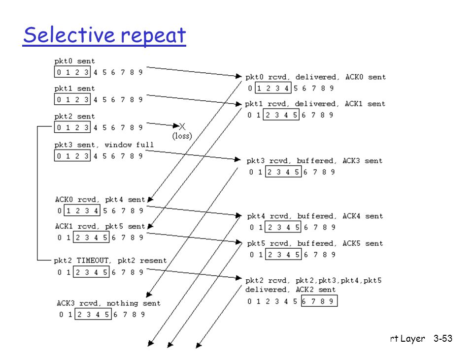 Selective repeat Transport Layer