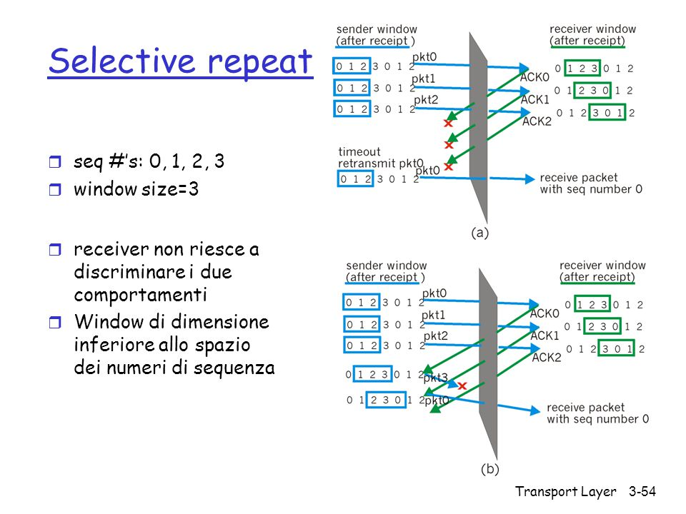 Selective repeat seq #'s: 0, 1, 2, 3 window size=3