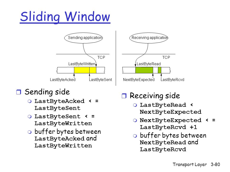 Sliding Window Sending side Receiving side