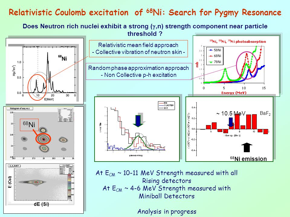 Relativistic Coulomb excitation of 68Ni: Search for Pygmy Resonance