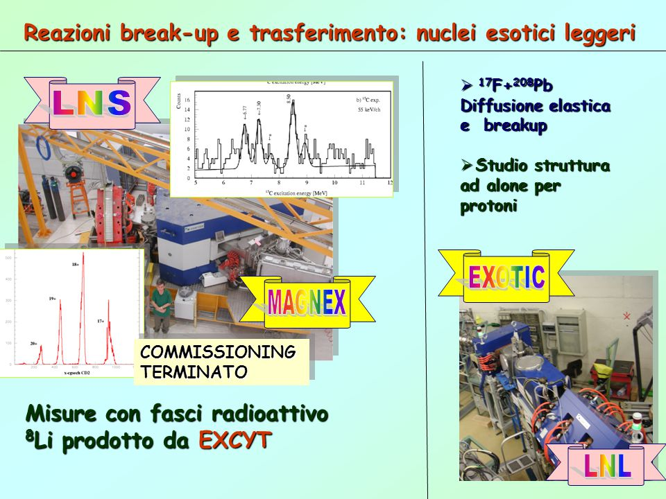 EXOTIC LNL Reazioni break-up e trasferimento: nuclei esotici leggeri