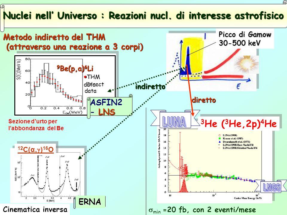 Nuclei nell' Universo : Reazioni nucl. di interesse astrofisico