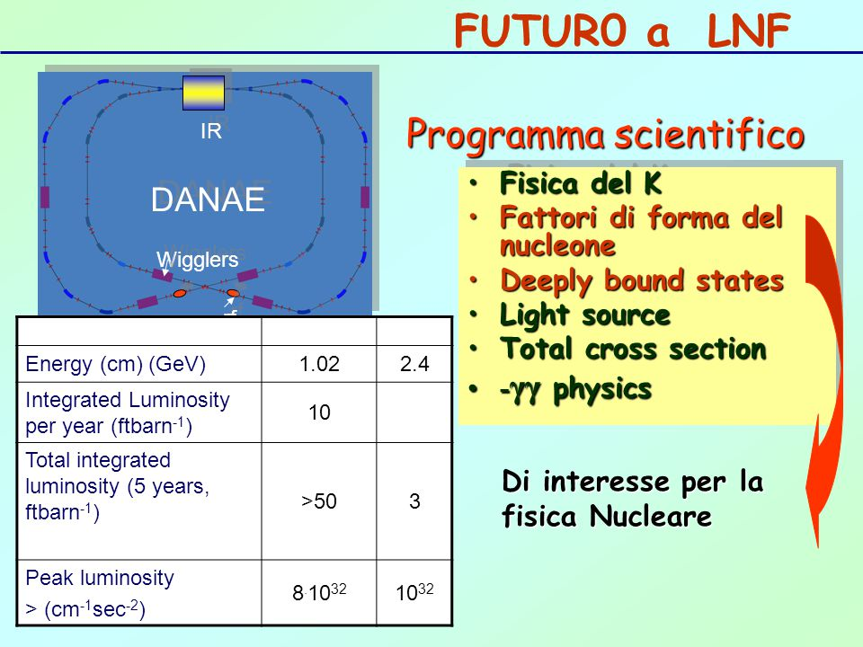 FUTUR0 a LNF Programma scientifico DANAE Fisica del K