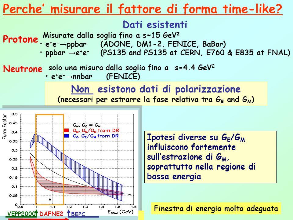 Perche' misurare il fattore di forma time-like