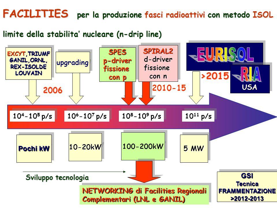 FACILITIES per la produzione fasci radioattivi con metodo ISOL :