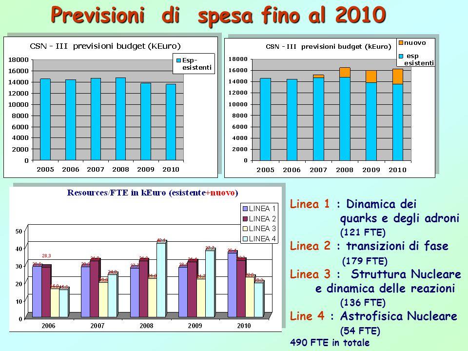 Previsioni di spesa fino al 2010