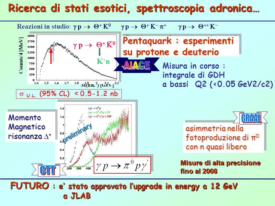 Pentaquark : esperimenti su protone e deuterio