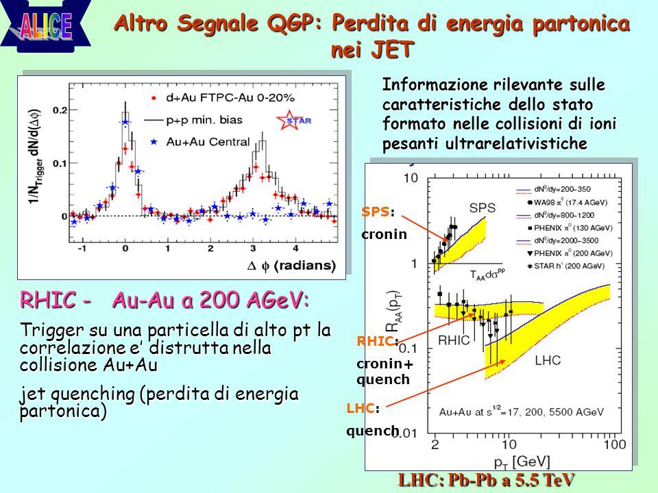Altro Segnale QGP: Perdita di energia partonica nei JET