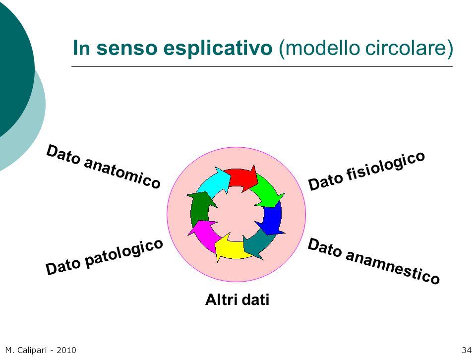 In senso esplicativo (modello circolare)