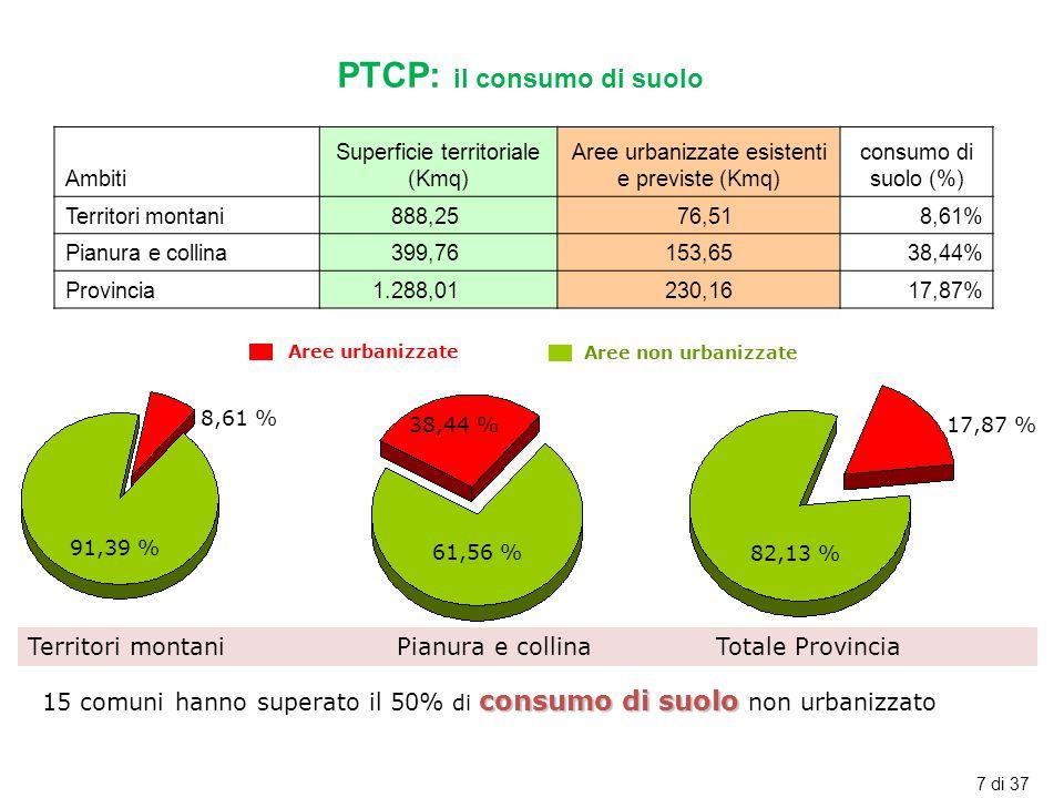 PTCP: il consumo di suolo