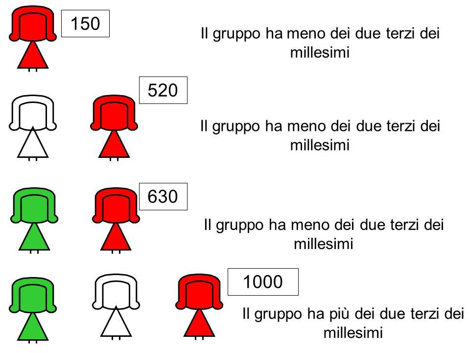 150 520 630 1000 Il gruppo ha meno dei due terzi dei millesimi