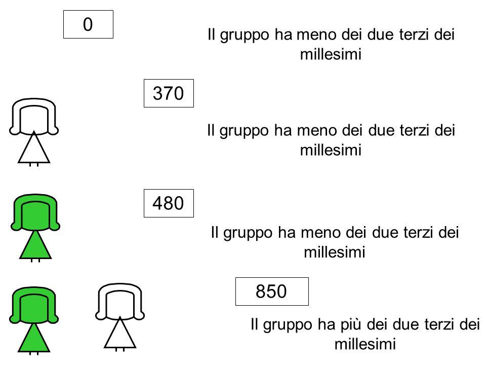 370 480 850 Il gruppo ha meno dei due terzi dei millesimi