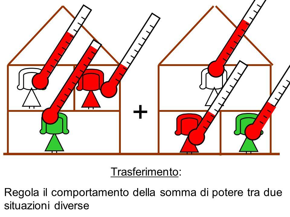 Trasferimento: Regola il comportamento della somma di potere tra due situazioni diverse +
