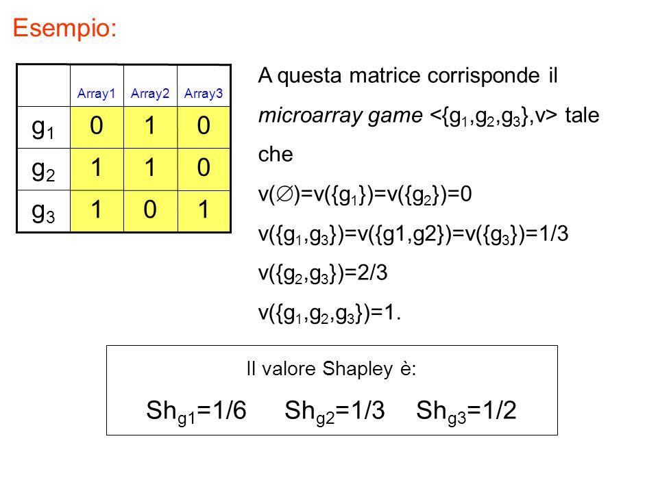 Esempio: g1 1 g2 1 1 g3 1 1 Shg1=1/6 Shg2=1/3 Shg3=1/2