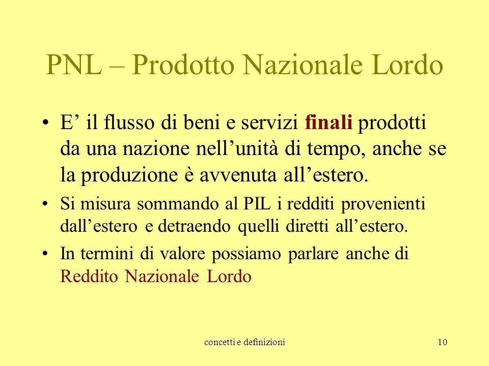 PNL – Prodotto Nazionale Lordo
