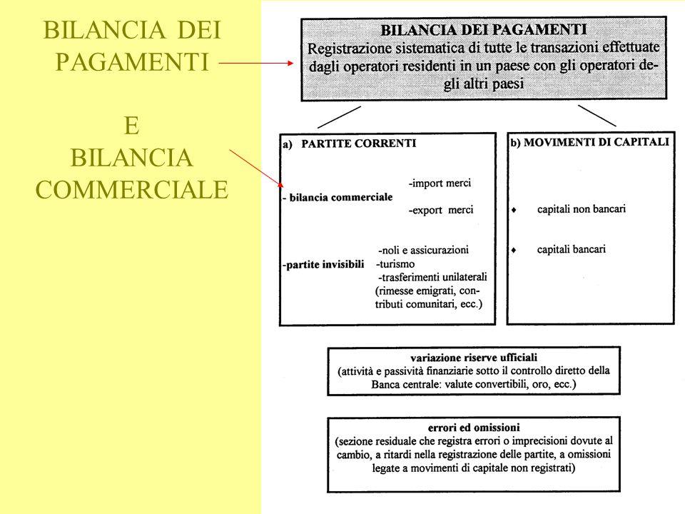BILANCIA DEI PAGAMENTI E BILANCIA COMMERCIALE