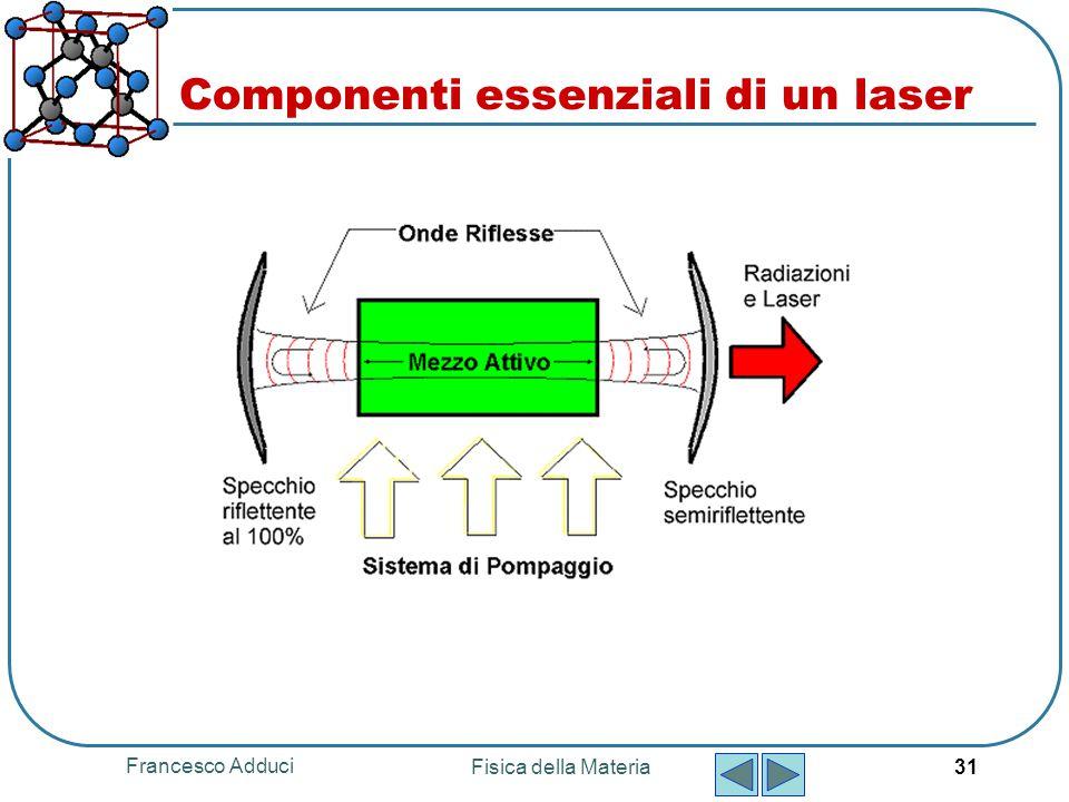 Componenti essenziali di un laser
