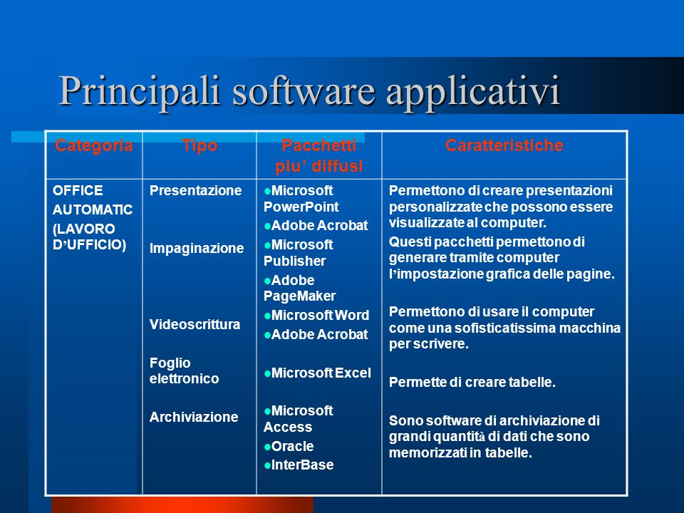 Principali software applicativi