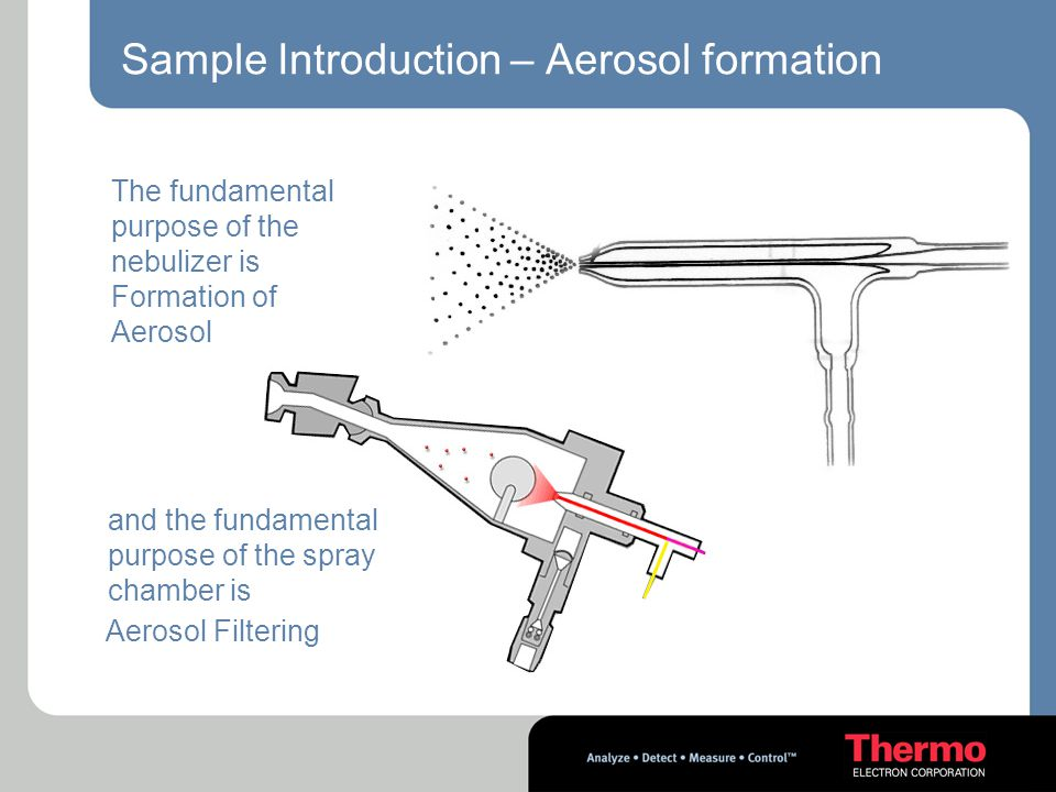 Sample Introduction – Aerosol formation
