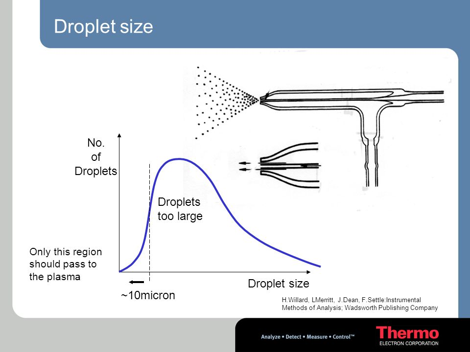 Droplet size No. of Droplets too large Droplet size ~10micron