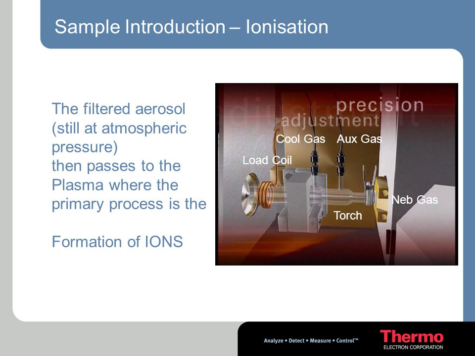 Sample Introduction – Ionisation