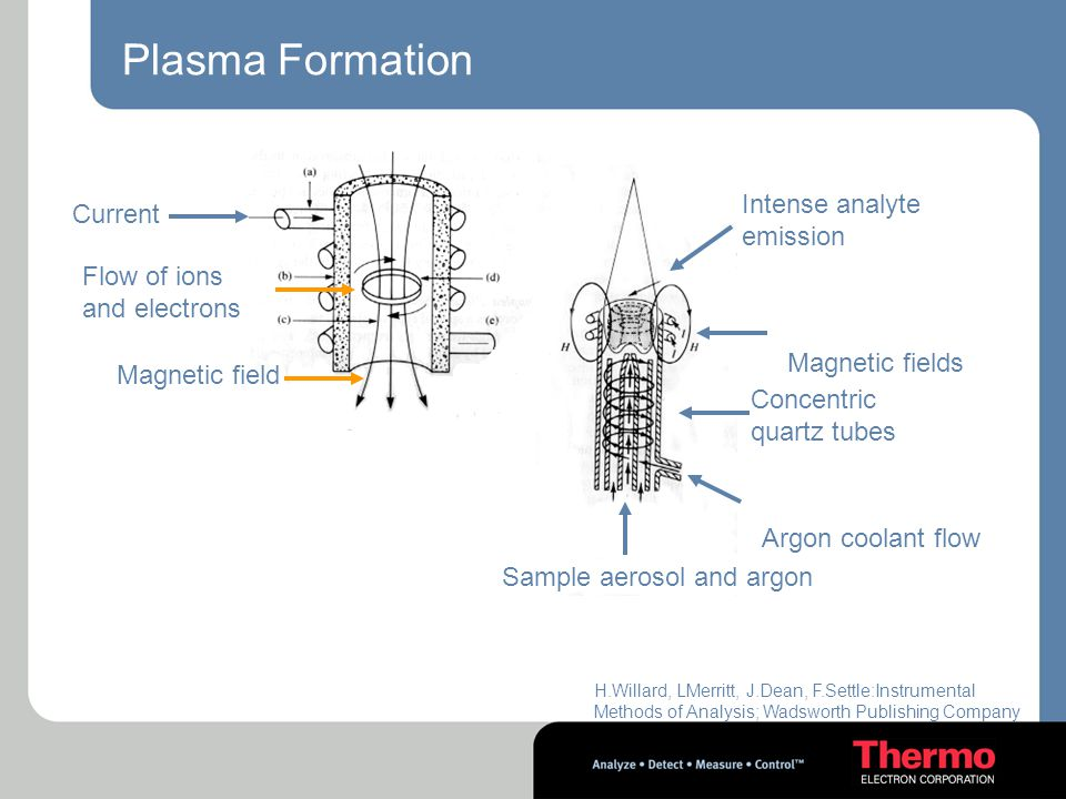 Plasma Formation Intense analyte emission Current