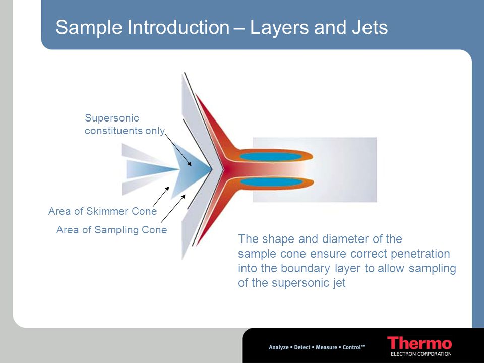 Sample Introduction – Layers and Jets