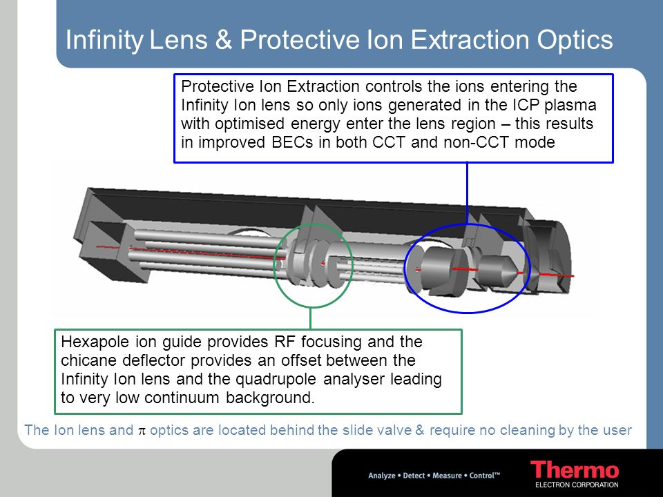 Infinity Lens & Protective Ion Extraction Optics
