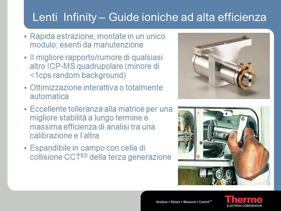 Lenti Infinity – Guide ioniche ad alta efficienza