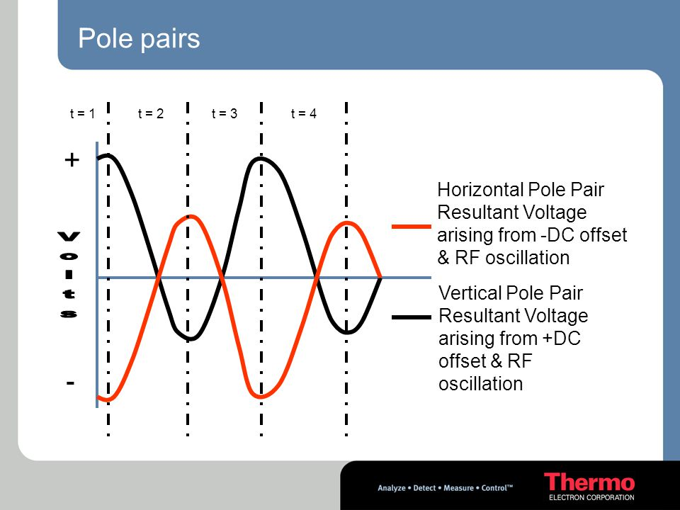 + Volts - Pole pairs Horizontal Pole Pair
