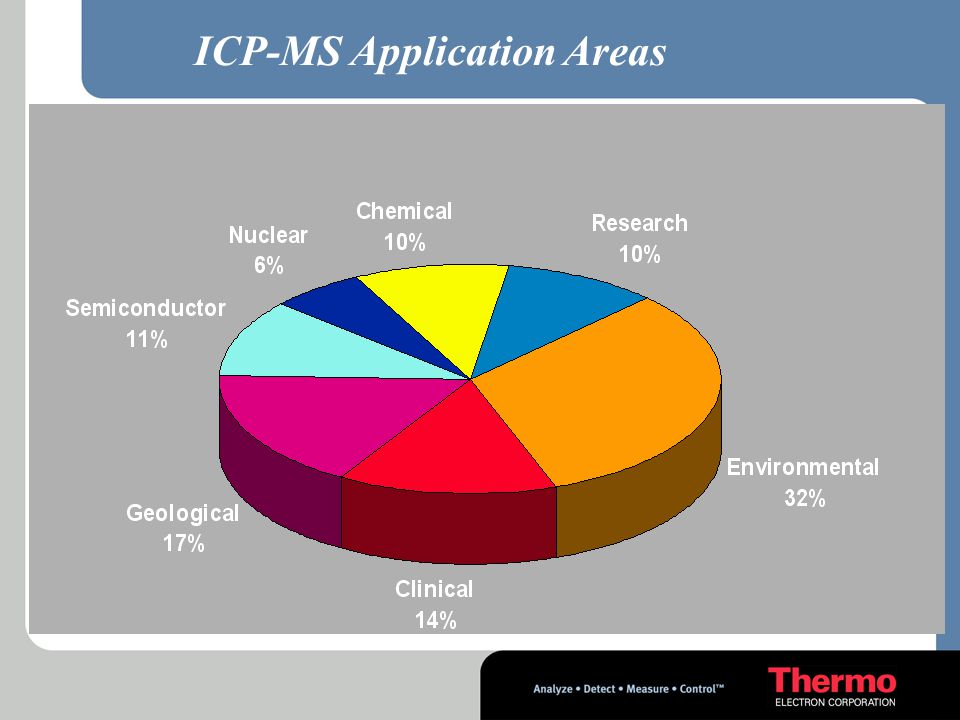 ICP-MS Application Areas