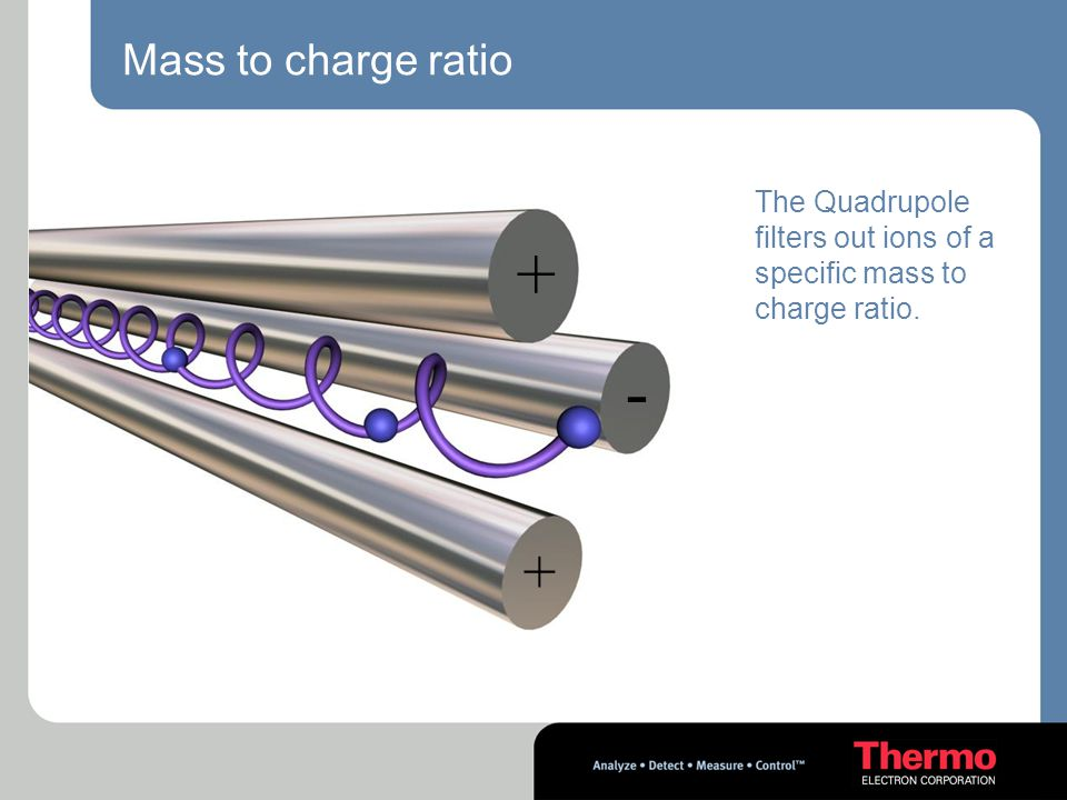 + - + Mass to charge ratio