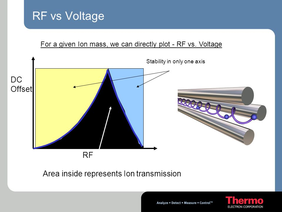 RF vs Voltage DC Offset RF Area inside represents Ion transmission