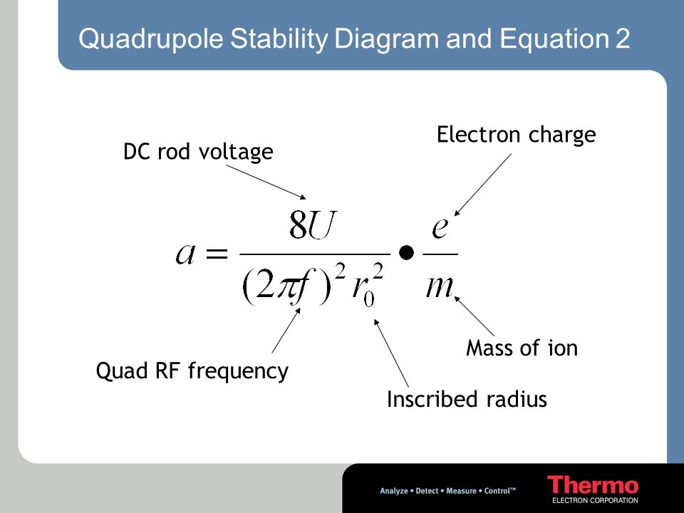 Quadrupole Stability Diagram and Equation 2