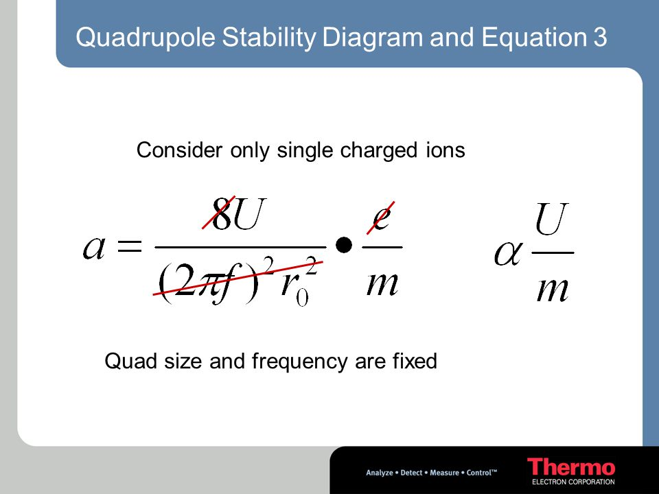 Quadrupole Stability Diagram and Equation 3