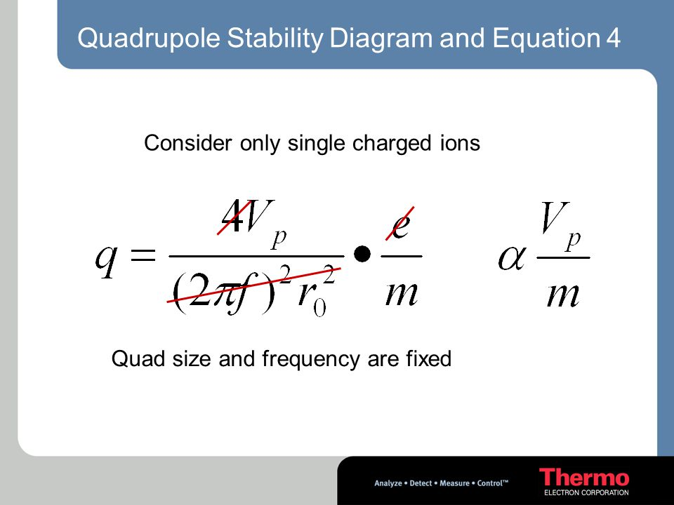 Quadrupole Stability Diagram and Equation 4