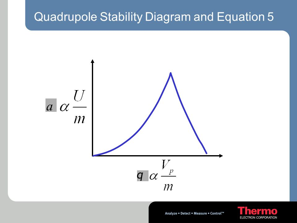 Quadrupole Stability Diagram and Equation 5