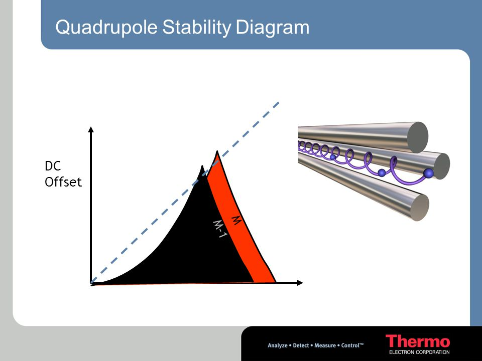 Quadrupole Stability Diagram